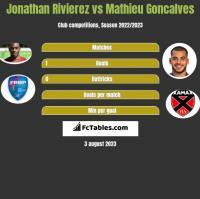Jonathan Rivierez vs Mathieu Goncalves h2h player stats