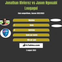 Jonathan Rivierez vs Jason Ngouabi Lougagui h2h player stats
