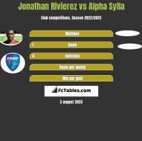 Jonathan Rivierez vs Alpha Sylla h2h player stats