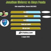 Jonathan Rivierez vs Aloys Fouda h2h player stats