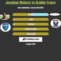 Jonathan Rivierez vs Brahim Traore h2h player stats