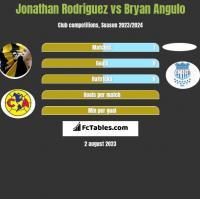 Jonathan Rodriguez vs Bryan Angulo h2h player stats