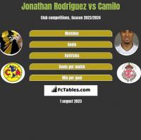 Jonathan Rodriguez vs Camilo h2h player stats