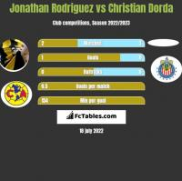 Jonathan Rodriguez vs Christian Dorda h2h player stats