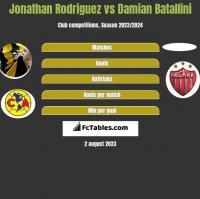 Jonathan Rodriguez vs Damian Batallini h2h player stats