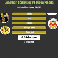 Jonathan Rodriguez vs Diego Pineda h2h player stats