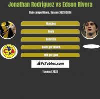 Jonathan Rodriguez vs Edson Rivera h2h player stats