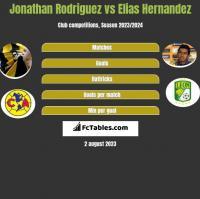 Jonathan Rodriguez vs Elias Hernandez h2h player stats