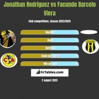 Jonathan Rodriguez vs Facundo Barcelo Viera h2h player stats