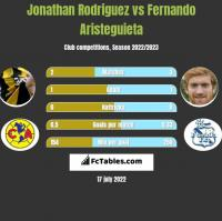 Jonathan Rodriguez vs Fernando Aristeguieta h2h player stats