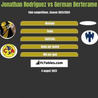 Jonathan Rodriguez vs German Berterame h2h player stats