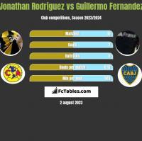 Jonathan Rodriguez vs Guillermo Fernandez h2h player stats