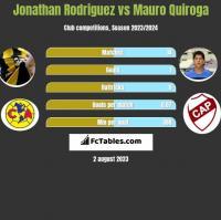 Jonathan Rodriguez vs Mauro Quiroga h2h player stats