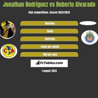 Jonathan Rodriguez vs Roberto Alvarado h2h player stats