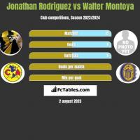 Jonathan Rodriguez vs Walter Montoya h2h player stats