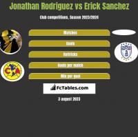 Jonathan Rodriguez vs Erick Sanchez h2h player stats