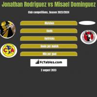 Jonathan Rodriguez vs Misael Dominguez h2h player stats