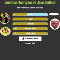 Jonathan Rodriguez vs Jose Godinez h2h player stats