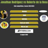 Jonathan Rodriguez vs Roberto de la Rosa h2h player stats