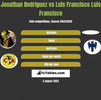 Jonathan Rodriguez vs Luis Francisco Luis Francisco h2h player stats