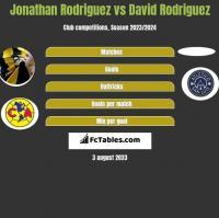 Jonathan Rodriguez vs David Rodriguez h2h player stats