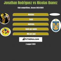 Jonathan Rodriguez vs Nicolas Ibanez h2h player stats