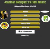 Jonathan Rodriguez vs Fidel Ambriz h2h player stats