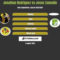 Jonathan Rodriguez vs Jesse Zamudio h2h player stats