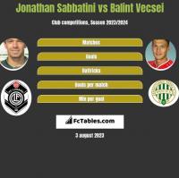 Jonathan Sabbatini vs Balint Vecsei h2h player stats