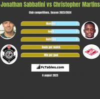 Jonathan Sabbatini vs Christopher Martins h2h player stats