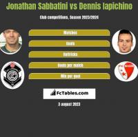 Jonathan Sabbatini vs Dennis Iapichino h2h player stats