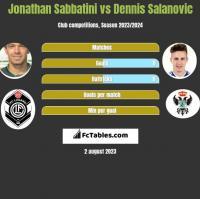 Jonathan Sabbatini vs Dennis Salanovic h2h player stats