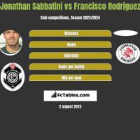 Jonathan Sabbatini vs Francisco Rodriguez h2h player stats