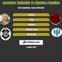 Jonathan Sabbatini vs Gianluca Gaudino h2h player stats