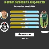 Jonathan Sabbatini vs Jung-Bin Park h2h player stats