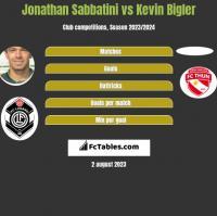Jonathan Sabbatini vs Kevin Bigler h2h player stats