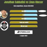 Jonathan Sabbatini vs Linus Obexer h2h player stats
