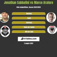 Jonathan Sabbatini vs Marco Aratore h2h player stats