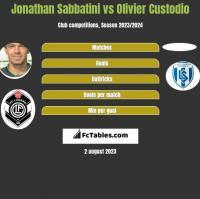 Jonathan Sabbatini vs Olivier Custodio h2h player stats