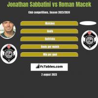 Jonathan Sabbatini vs Roman Macek h2h player stats