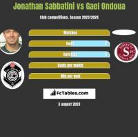 Jonathan Sabbatini vs Gael Ondoua h2h player stats