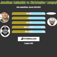 Jonathan Sabbatini vs Christopher Lungoyi h2h player stats