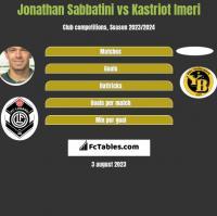 Jonathan Sabbatini vs Kastriot Imeri h2h player stats
