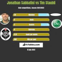 Jonathan Sabbatini vs Tim Staubli h2h player stats