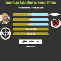 Jonathan Sabbatini vs Kenan Fatkic h2h player stats