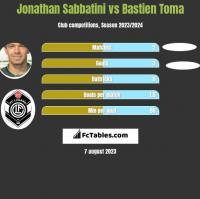 Jonathan Sabbatini vs Bastien Toma h2h player stats