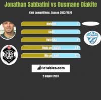 Jonathan Sabbatini vs Ousmane Diakite h2h player stats