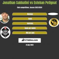 Jonathan Sabbatini vs Esteban Petignat h2h player stats