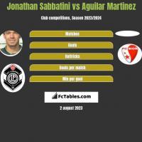 Jonathan Sabbatini vs Aguilar Martinez h2h player stats