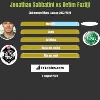 Jonathan Sabbatini vs Betim Fazliji h2h player stats
